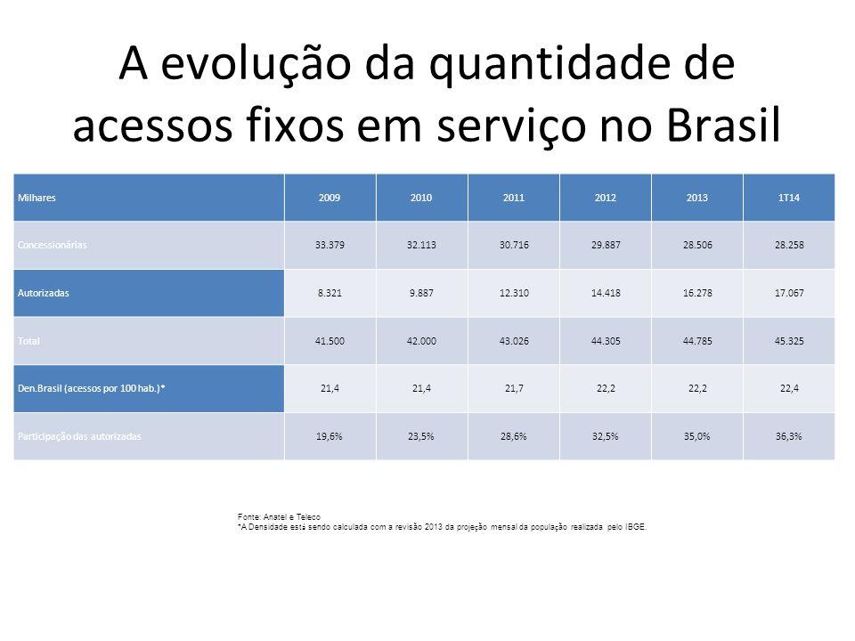A evolução da quantidade de acessos fixos em serviço no Brasil Milhares200920102011201220131T14 Concessionárias33.37932.11330.71629.88728.50628.258 Au