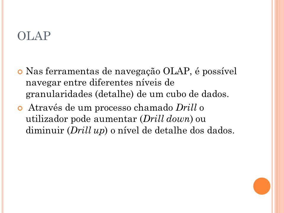OLAP Nas ferramentas de navegação OLAP, é possível navegar entre diferentes níveis de granularidades (detalhe) de um cubo de dados.
