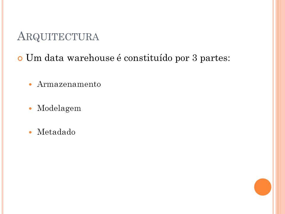 A RQUITECTURA Um data warehouse é constituído por 3 partes: Armazenamento Modelagem Metadado
