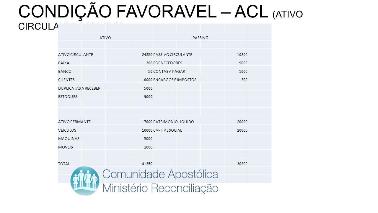CONDIÇÃO FAVORAVEL – ACL (ATIVO CIRCULANTE LIQUIDO) ATIVOPASSIVO ATIVO CIRCULANTE24350PASSIVO CIRCULANTE10300 CAIXA300FORNECEDORES9000 BANCO50CONTAS A