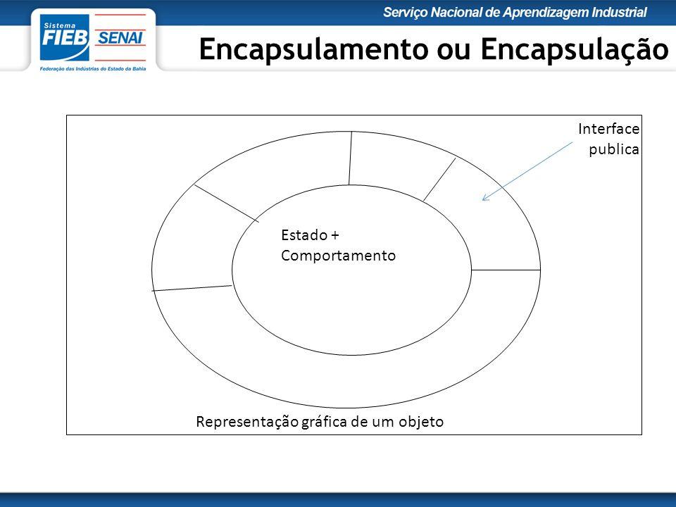 Estado + Comportamento Interface publica Representação gráfica de um objeto