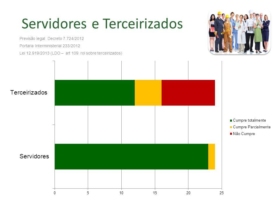 Servidores e Terceirizados Previsão legal: Decreto 7.724/2012 Portaria Interministerial 233/2012 Lei 12.919/2013 (LDO – art 109.