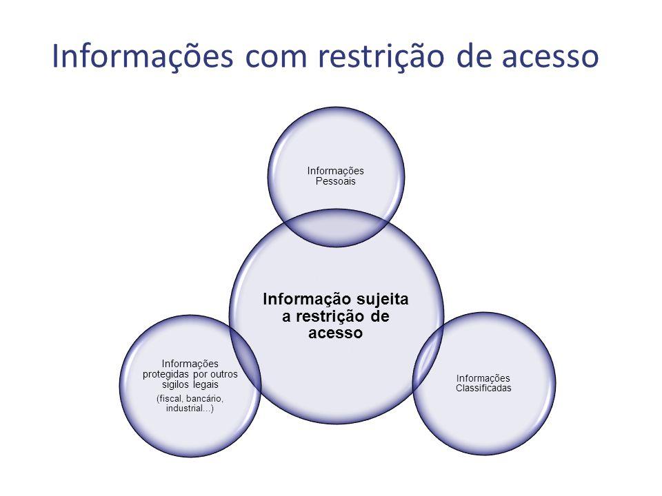 Informação sujeita a restrição de acesso Informações Pessoais Informações Classificadas Informações protegidas por outros sigilos legais (fiscal, bancário, industrial...) Informações com restrição de acesso