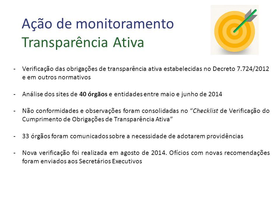 Ação de monitoramento Transparência Ativa -Verificação das obrigações de transparência ativa estabelecidas no Decreto 7.724/2012 e em outros normativos -Análise dos sites de 40 órgãos e entidades entre maio e junho de 2014 -Não conformidades e observações foram consolidadas no Checklist de Verificação do Cumprimento de Obrigações de Transparência Ativa -33 órgãos foram comunicados sobre a necessidade de adotarem providências -Nova verificação foi realizada em agosto de 2014.