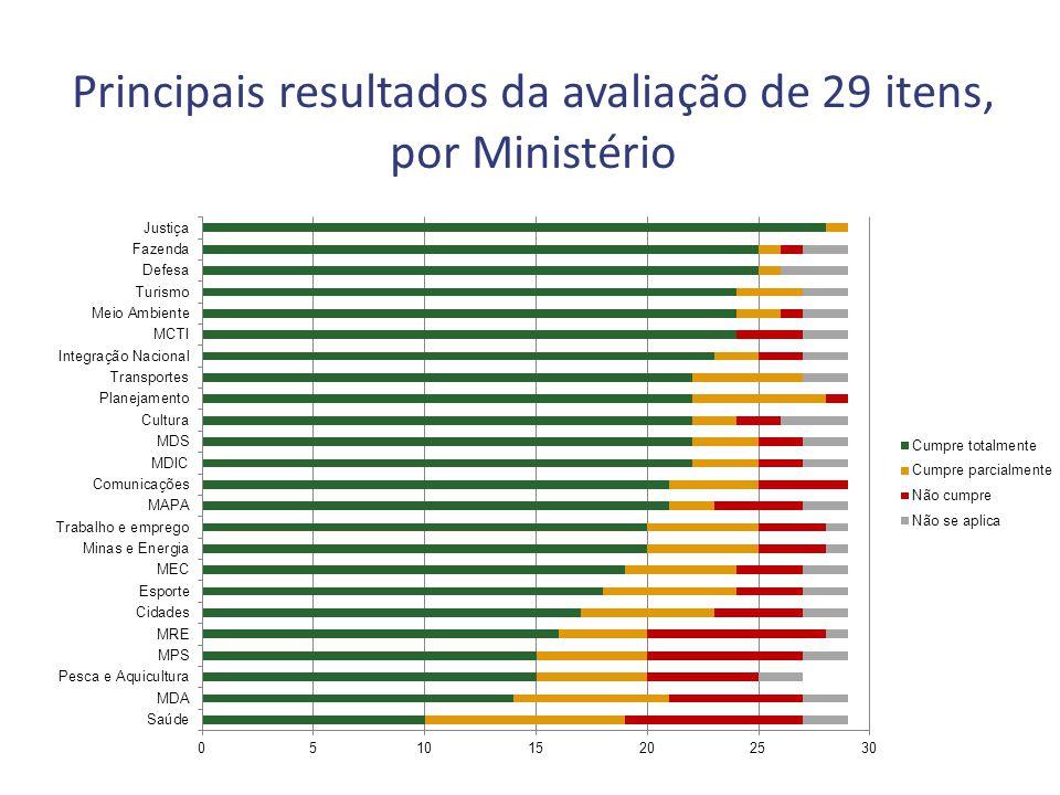 Principais resultados da avaliação de 29 itens, por Ministério