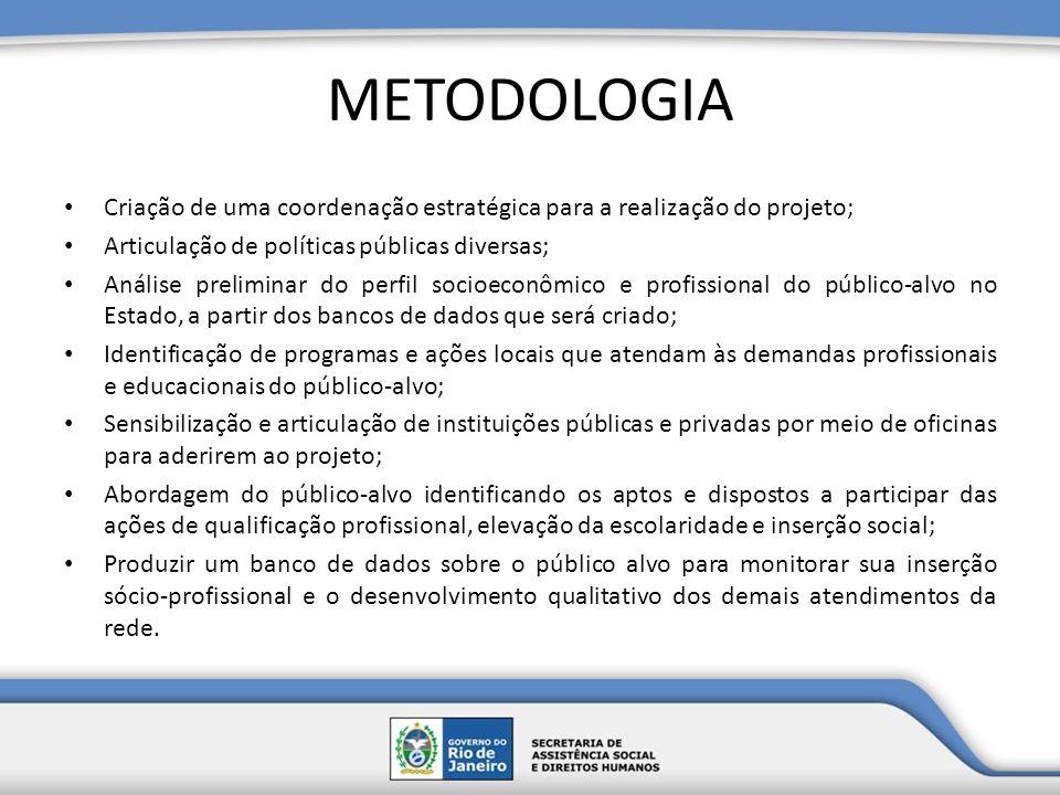 METODOLOGIA Criação de uma coordenação estratégica para a realização do projeto; Articulação de políticas públicas diversas; Análise preliminar do per