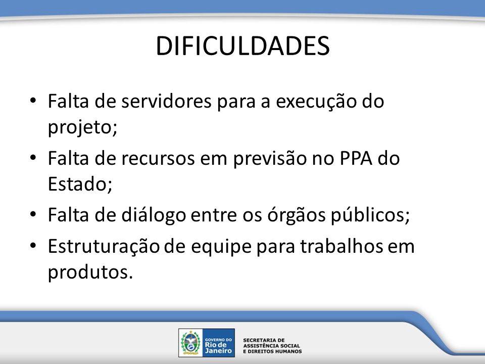 DIFICULDADES Falta de servidores para a execução do projeto; Falta de recursos em previsão no PPA do Estado; Falta de diálogo entre os órgãos públicos