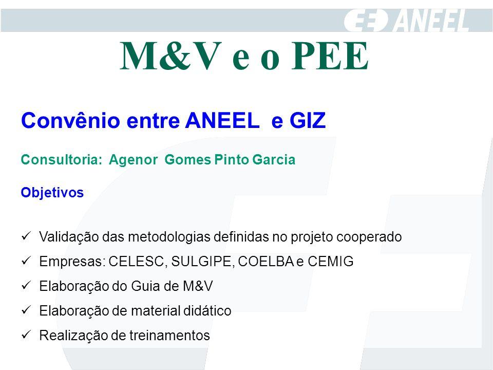 Convênio entre ANEEL e GIZ Consultoria: Agenor Gomes Pinto Garcia Objetivos Validação das metodologias definidas no projeto cooperado Empresas: CELESC