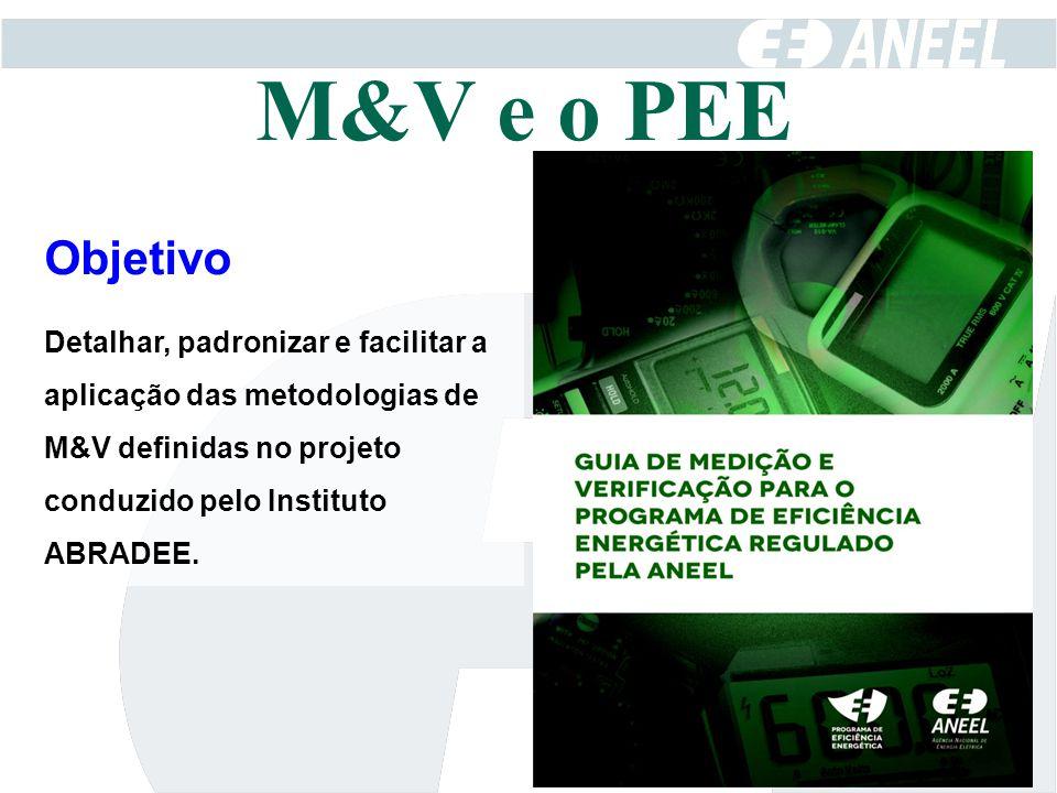 Objetivo Detalhar, padronizar e facilitar a aplicação das metodologias de M&V definidas no projeto conduzido pelo Instituto ABRADEE.