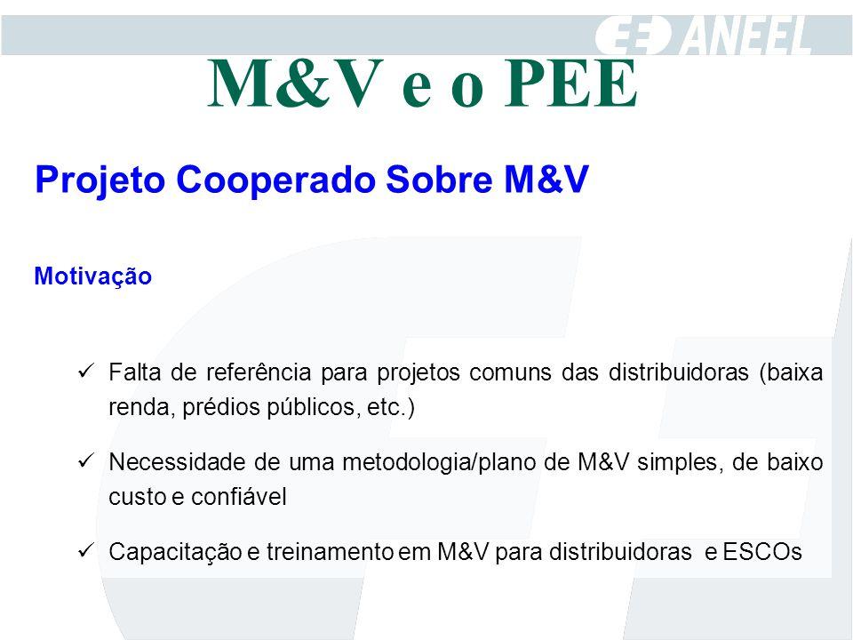 Projeto Cooperado Sobre M&V Motivação Falta de referência para projetos comuns das distribuidoras (baixa renda, prédios públicos, etc.) Necessidade de