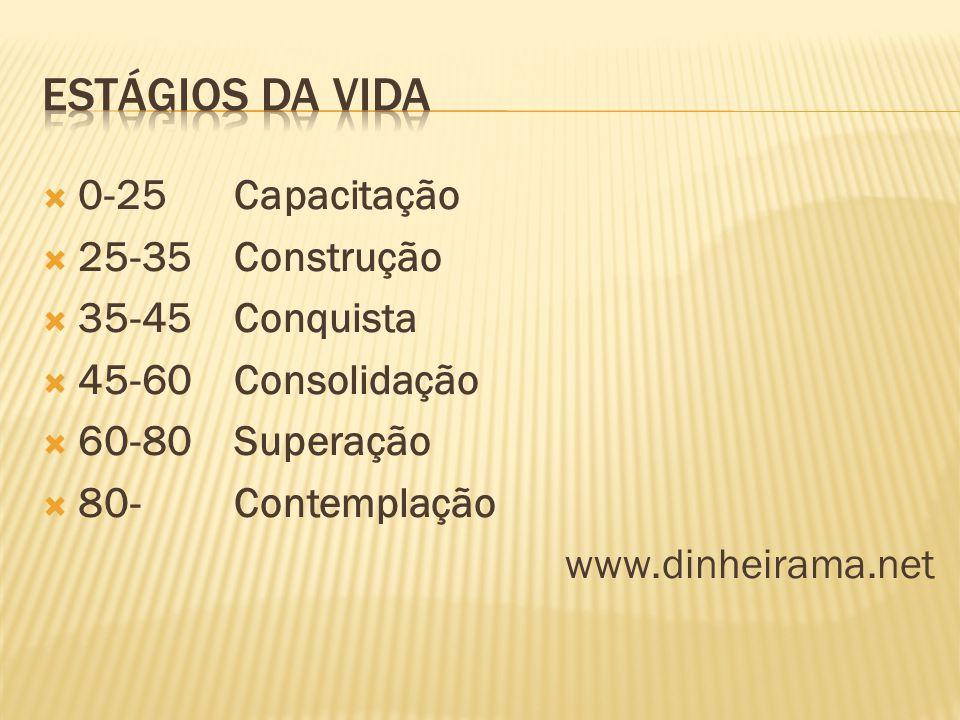  0-25 Capacitação  25-35Construção  35-45Conquista  45-60Consolidação  60-80Superação  80- Contemplação www.dinheirama.net