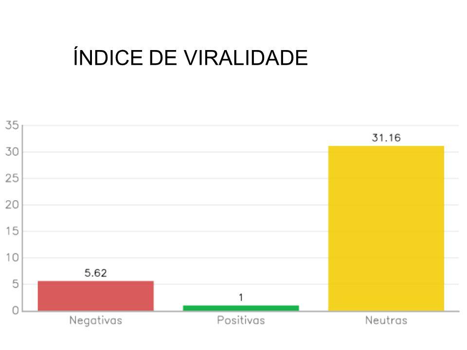 ÍNDICE DE VIRALIDADE