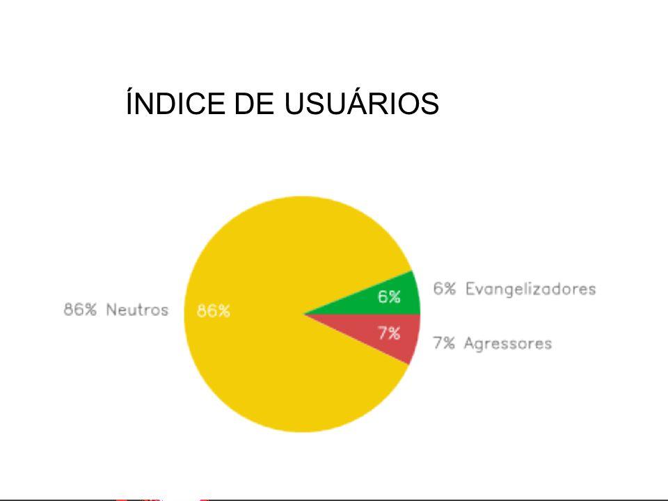 ÍNDICE DE USUÁRIOS