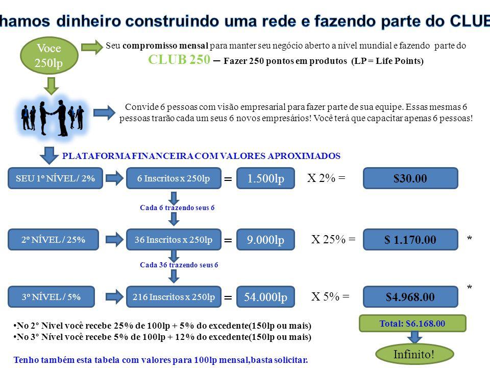Voce 250lp Seu compromisso mensal para manter seu negócio aberto a nível mundial e fazendo parte do CLUB 250 – Fazer 250 pontos em produtos (LP = Life Points) SEU 1º NÍVEL / 2%6 Inscritos x 250lp 1.500lp$30.00 = X 2% = 2º NÍVEL / 25%36 Inscritos x 250lp 9.000lp$ 1.170.00 = X 25% =* 3º NÍVEL / 5%216 Inscritos x 250lp 54.000lp$4.968.00 = X 5% = * Cada 6 trazendo seus 6Cada 36 trazendo seus 6 Total: $6.168.00 Infinito.