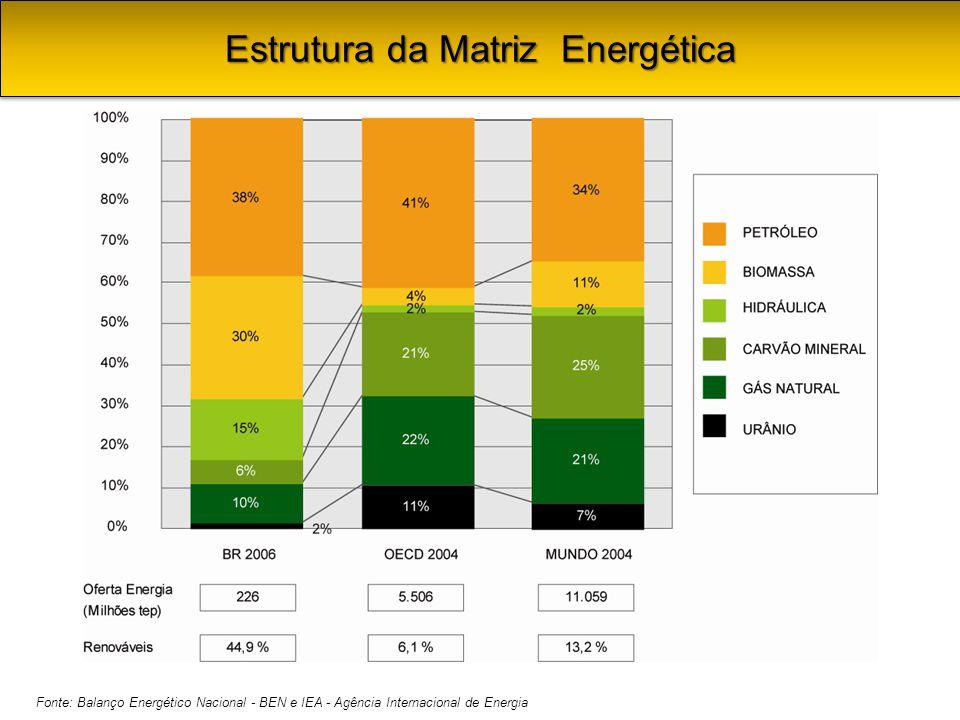 Fonte: Balanço Energético Nacional - BEN e IEA - Agência Internacional de Energia Estrutura da Matriz Energética