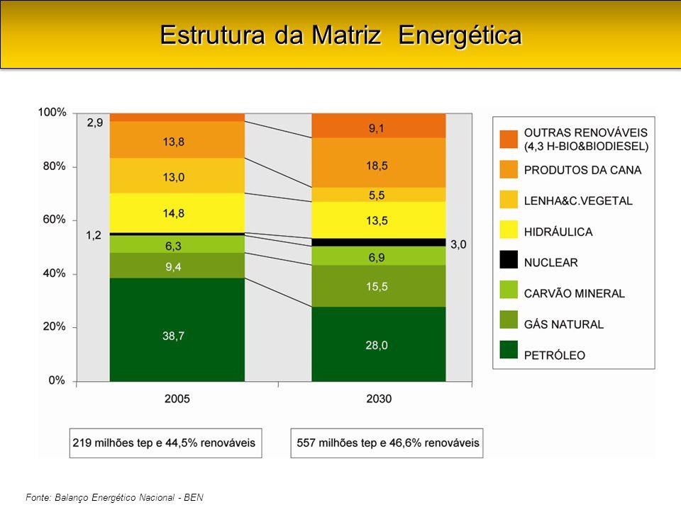 Fonte: Balanço Energético Nacional - BEN