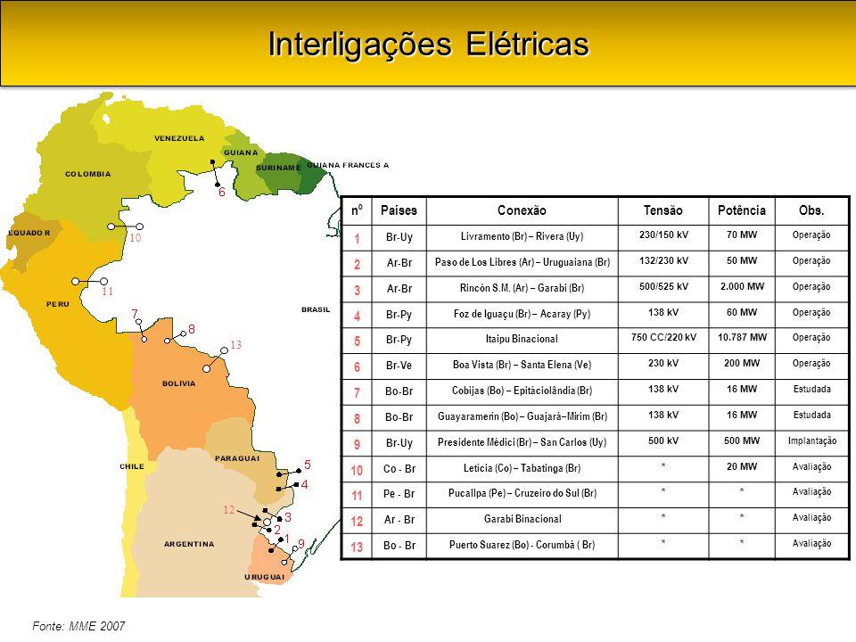 13 12 10 11 nºPaísesConexãoTensãoPotênciaObs. 1 Br-Uy Livramento (Br) – Rivera (Uy) 230/150 kV70 MW Operação 2 Ar-Br Paso de Los Libres (Ar) – Uruguai