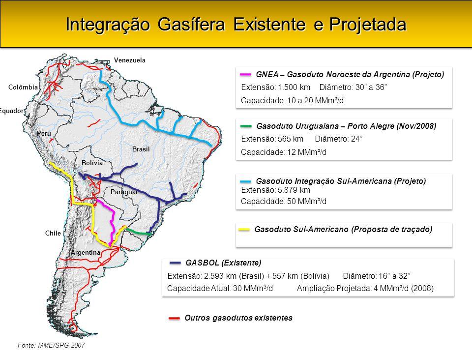 Brasil Chile Peru Equador Colômbia Bolívia Paraguai Argentina Venezuela Extensão: 2.593 km (Brasil) + 557 km (Bolívia) Diâmetro: 16 a 32 Capacidade Atual: 30 MMm 3 /d Ampliação Projetada: 4 MMm³/d (2008) Extensão: 2.593 km (Brasil) + 557 km (Bolívia) Diâmetro: 16 a 32 Capacidade Atual: 30 MMm 3 /d Ampliação Projetada: 4 MMm³/d (2008) GASBOL (Existente) Extensão: 565 km Diâmetro: 24 Capacidade: 12 MMm³/d Extensão: 565 km Diâmetro: 24 Capacidade: 12 MMm³/d Extensão: 5.879 km Capacidade: 50 MMm³/d Extensão: 5.879 km Capacidade: 50 MMm³/d Extensão: 1.500 km Diâmetro: 30 a 36 Capacidade: 10 a 20 MMm³/d Extensão: 1.500 km Diâmetro: 30 a 36 Capacidade: 10 a 20 MMm³/d Outros gasodutos existentes Gasoduto Uruguaiana – Porto Alegre (Nov/2008) GNEA – Gasoduto Noroeste da Argentina (Projeto) Gasoduto Integração Sul-Americana (Projeto) Gasoduto Sul-Americano (Proposta de traçado) Integração Gasífera Existente e Projetada Fonte: MME/SPG 2007