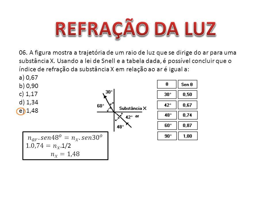 06. A figura mostra a trajetória de um raio de luz que se dirige do ar para uma substância X. Usando a lei de Snell e a tabela dada, é possível conclu