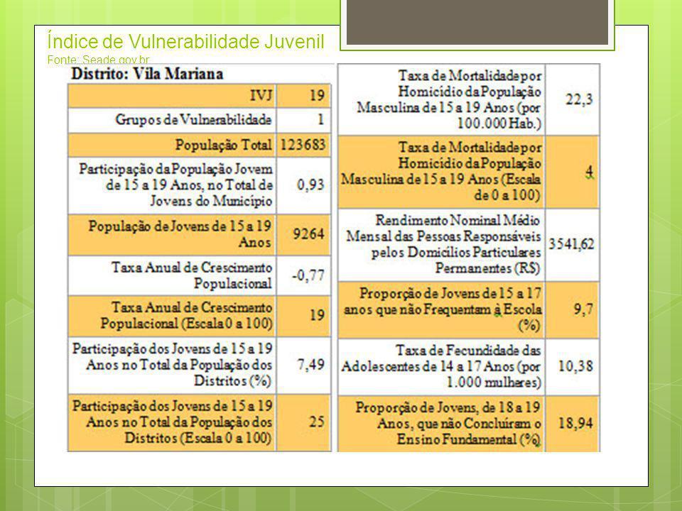 Índice de Vulnerabilidade Juvenil Fonte: Seade.gov.br