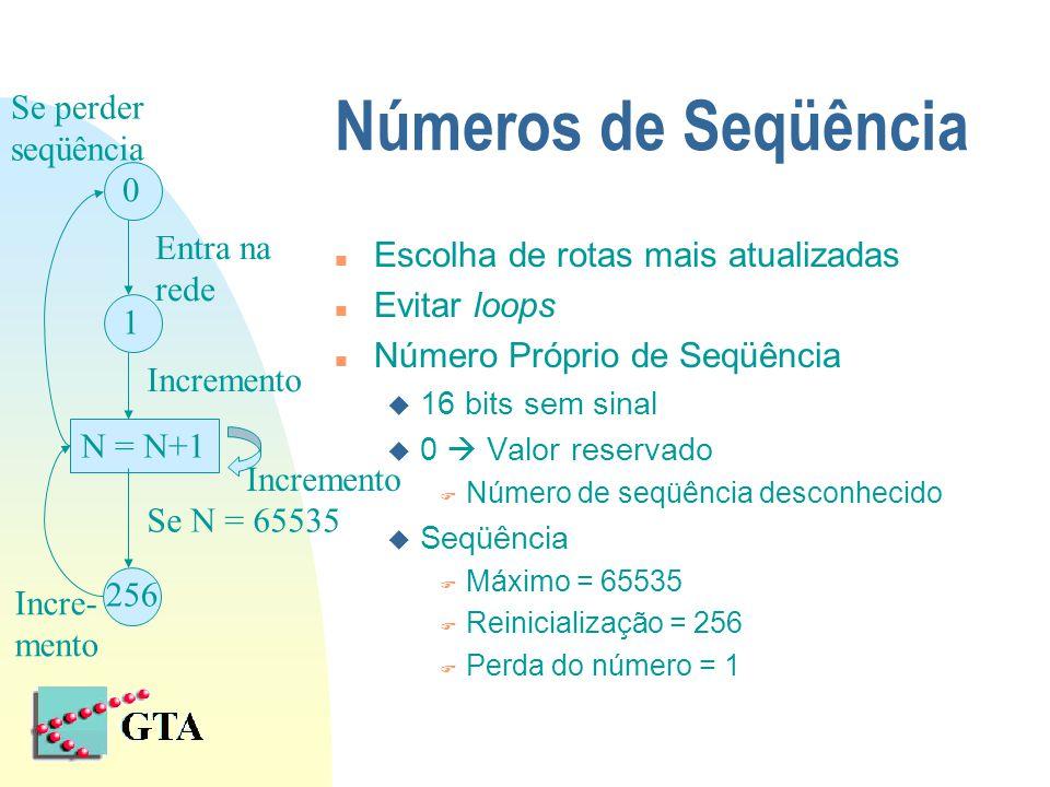 Números de Seqüência n Escolha de rotas mais atualizadas n Evitar loops n Número Próprio de Seqüência u 16 bits sem sinal u 0  Valor reservado F Número de seqüência desconhecido u Seqüência F Máximo = 65535 F Reinicialização = 256 F Perda do número = 1 0 1 N = N+1 256 Entra na rede Incremento Se N = 65535 Incremento Se perder seqüência Incre- mento