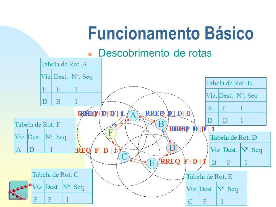 Funcionamento Básico n Descobrimento de rotas F D RREQ F | D | 1 RREP D | F | 1 A B C E Tabela de Rot. F Viz. Dest. Nº. Seq Tabela de Rot. A Viz. Dest