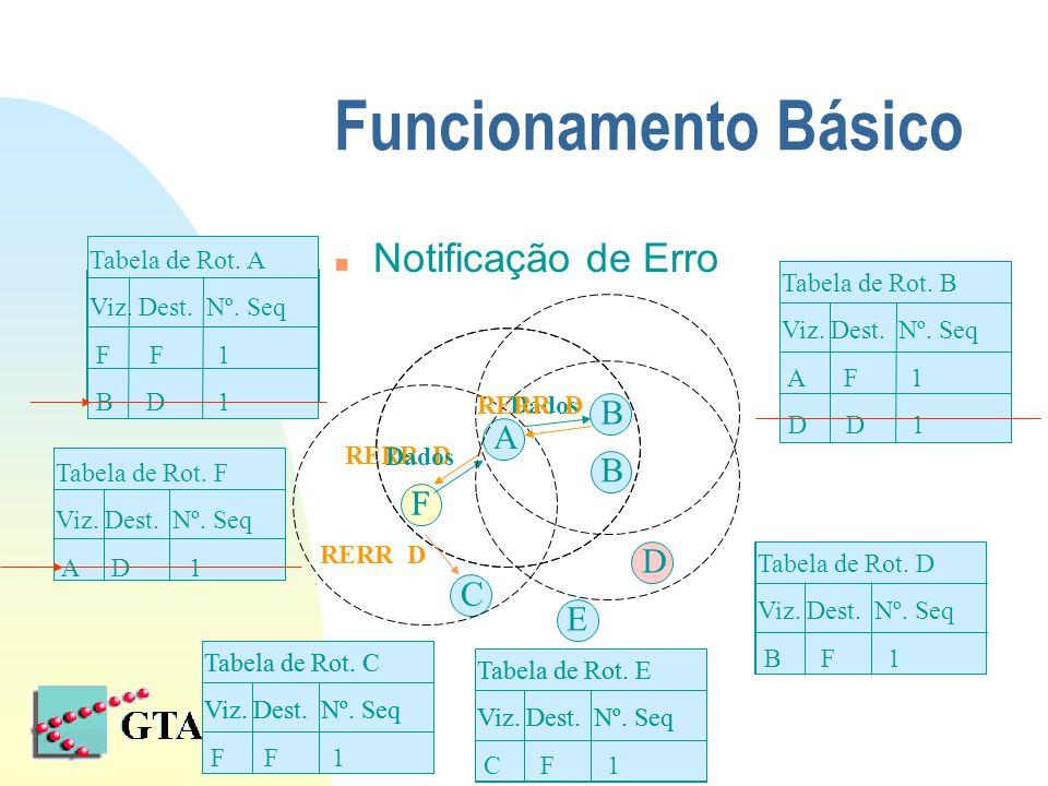 Funcionamento Básico n Notificação de Erro F D RERR D Dados F A B C E RERR D B Tabela de Rot.
