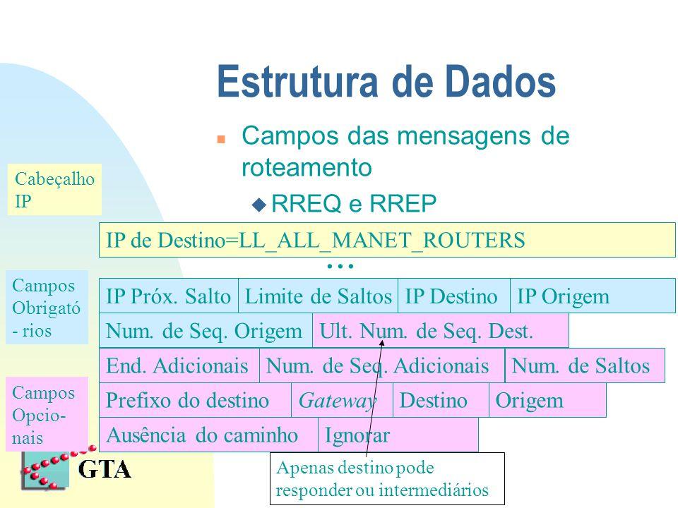 Estrutura de Dados n Campos das mensagens de roteamento u RREQ e RREP IP Próx. SaltoLimite de SaltosIP DestinoIP Origem Num. de Seq. OrigemUlt. Num. d