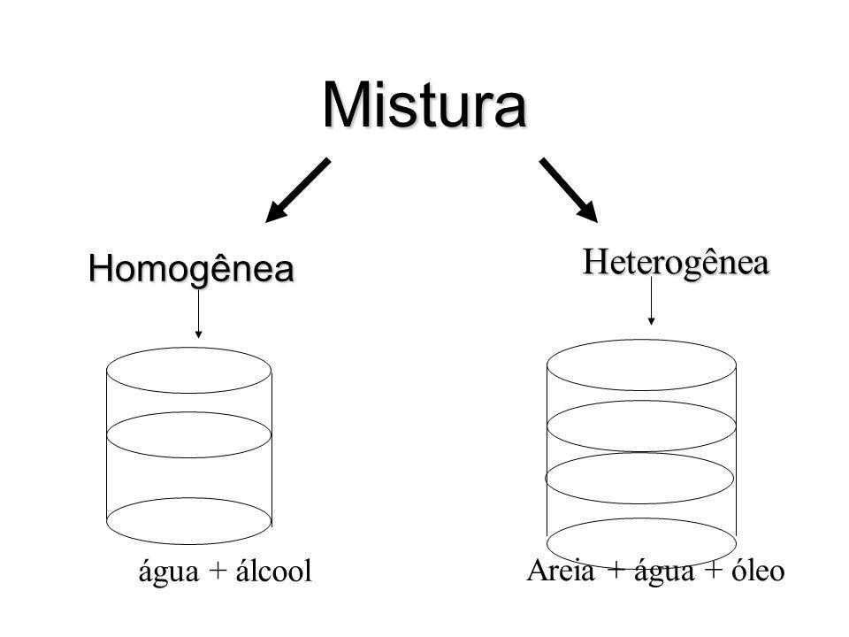 Mistura Homogênea Heterogênea água + álcool Areia + água + óleo