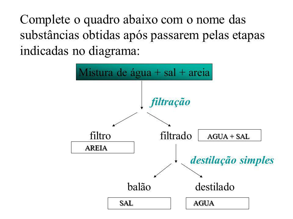 Complete o quadro abaixo com o nome das substâncias obtidas após passarem pelas etapas indicadas no diagrama: Mistura de água + sal + areia filtrofilt