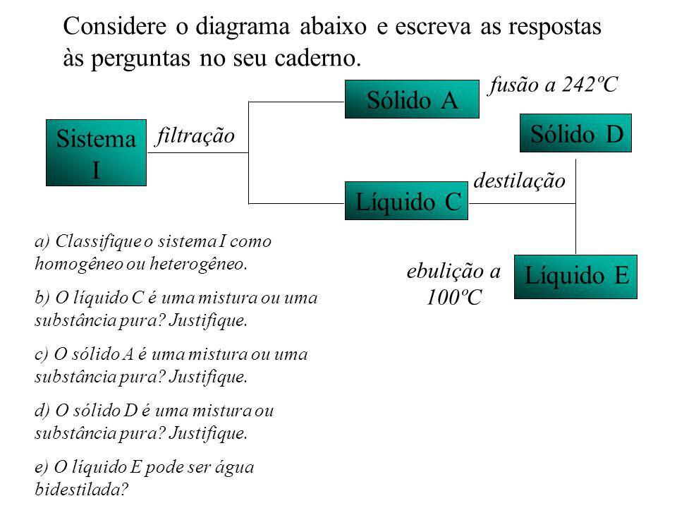 Considere o diagrama abaixo e escreva as respostas às perguntas no seu caderno. Sistema I Sólido A Líquido C Sólido D Líquido E filtração destilação f