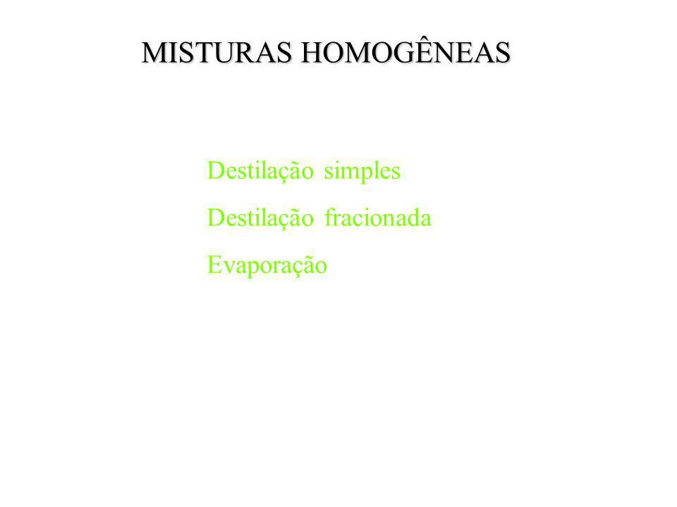MISTURAS HOMOGÊNEAS Destilação simples Destilação fracionada Evaporação