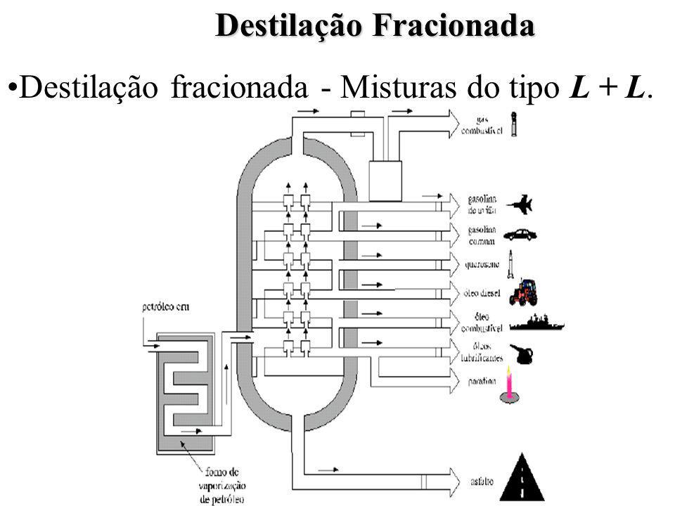 Destilação Fracionada Destilação fracionada - Misturas do tipo L + L.
