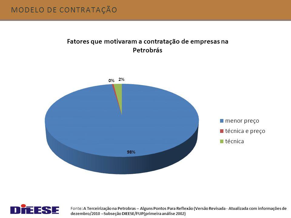 MODELO DE CONTRATAÇÃO Fonte: A Terceirização na Petrobras – Alguns Pontos Para Reflexão (Versão Revisada - Atualizada com informações de dezembro/2010