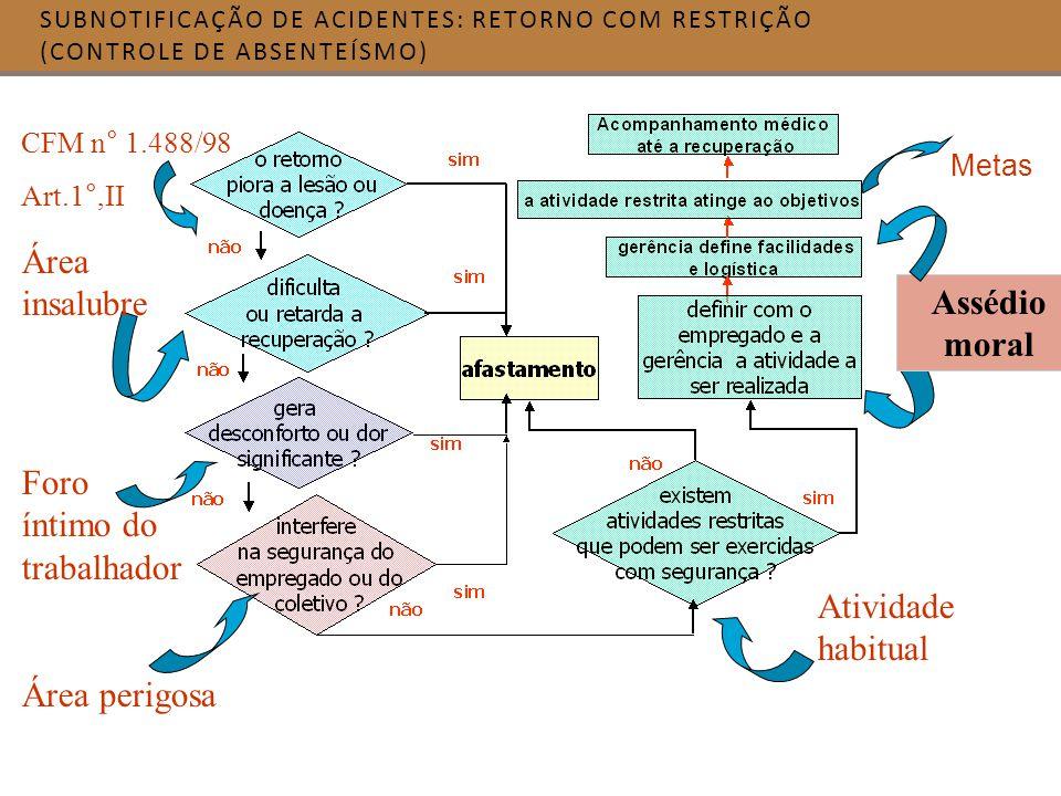 SUBNOTIFICAÇÃO DE ACIDENTES: RETORNO COM RESTRIÇÃO (CONTROLE DE ABSENTEÍSMO) Área insalubre Foro íntimo do trabalhador Área perigosa CFM n° 1.488/98 A