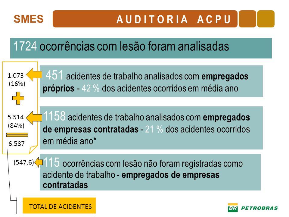 SMES 1724 ocorrências com lesão foram analisadas 451 acidentes de trabalho analisados com empregados próprios - 42 % dos acidentes ocorridos em média