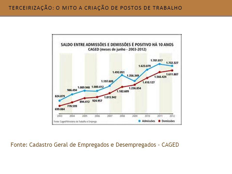 TERCEIRIZAÇÃO: O MITO A CRIAÇÃO DE POSTOS DE TRABALHO Fonte: Cadastro Geral de Empregados e Desempregados - CAGED
