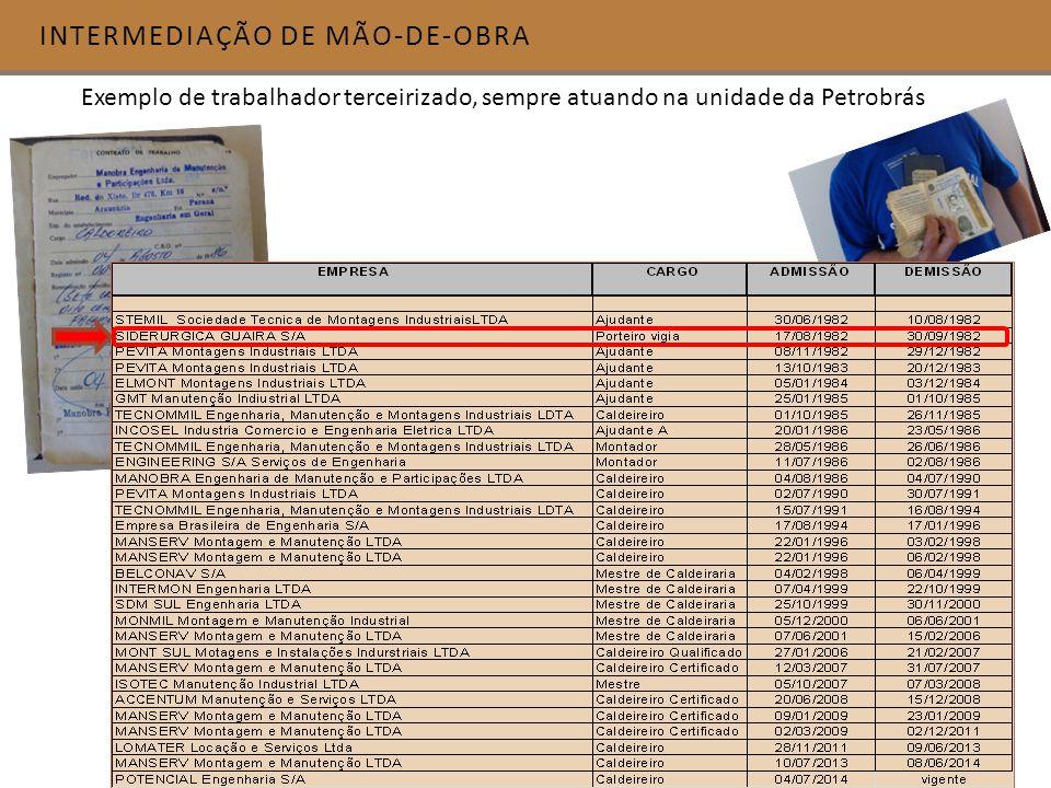 INTERMEDIAÇÃO DE MÃO-DE-OBRA Exemplo de trabalhador terceirizado, sempre atuando na unidade da Petrobrás