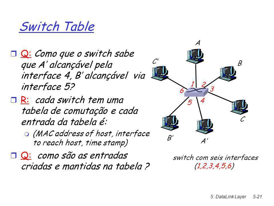 5: DataLink Layer5-21 Switch Table  Q: Como que o switch sabe que A' alcançável pela interface 4, B' alcançável via interface 5.