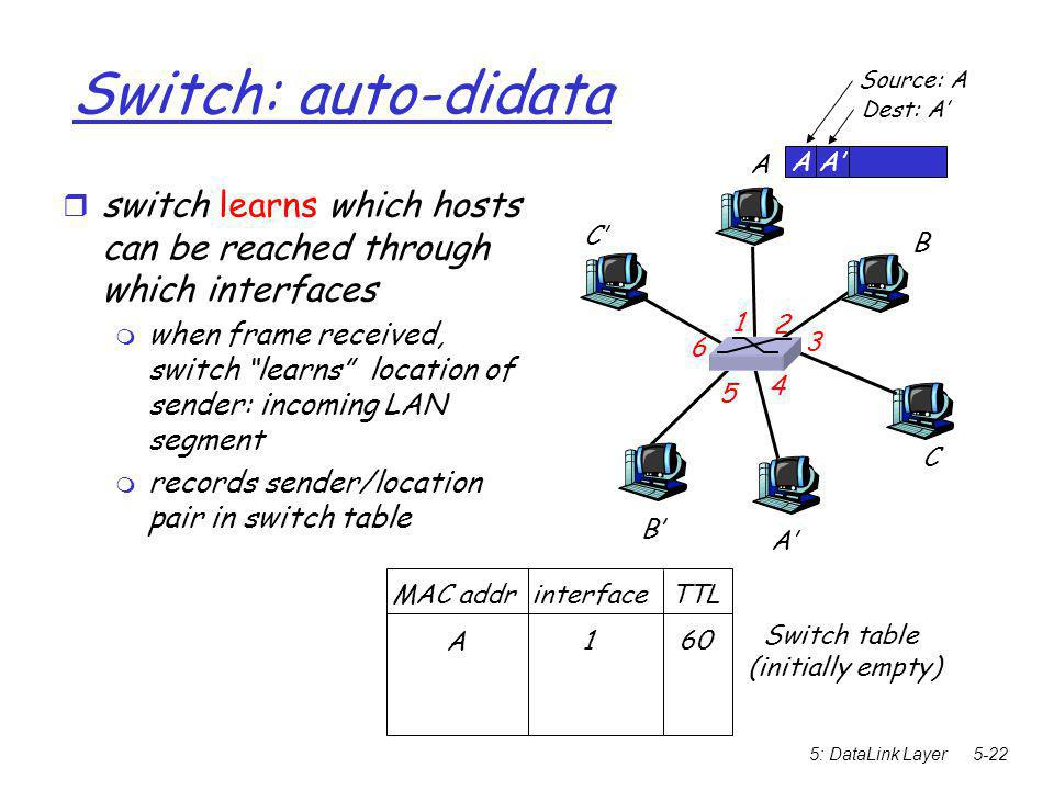 5: DataLink Layer5-22 Switch: auto-didata  switch learns which hosts can be reached through which interfaces  when frame received, switch learns location of sender: incoming LAN segment  records sender/location pair in switch table A A' B B' C C' 1 2 3 4 5 6 A A' Source: A Dest: A' MAC addr interface TTL Switch table (initially empty) ‏ A 1 60