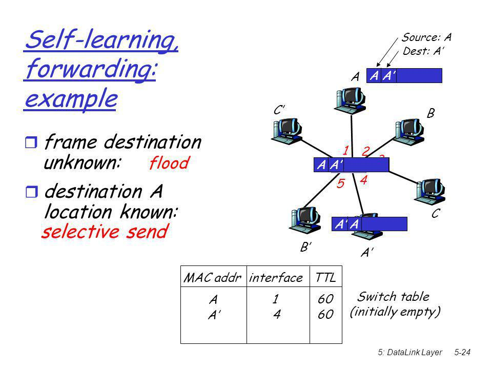 5: DataLink Layer5-24 Self-learning, forwarding: example A A' B B' C C' 1 2 3 4 5 6 A A' Source: A Dest: A' MAC addr interface TTL Switch table (initially empty) ‏ A 1 60 A A'  frame destination unknown: flood A' A  destination A location known: A' 4 60 selective send