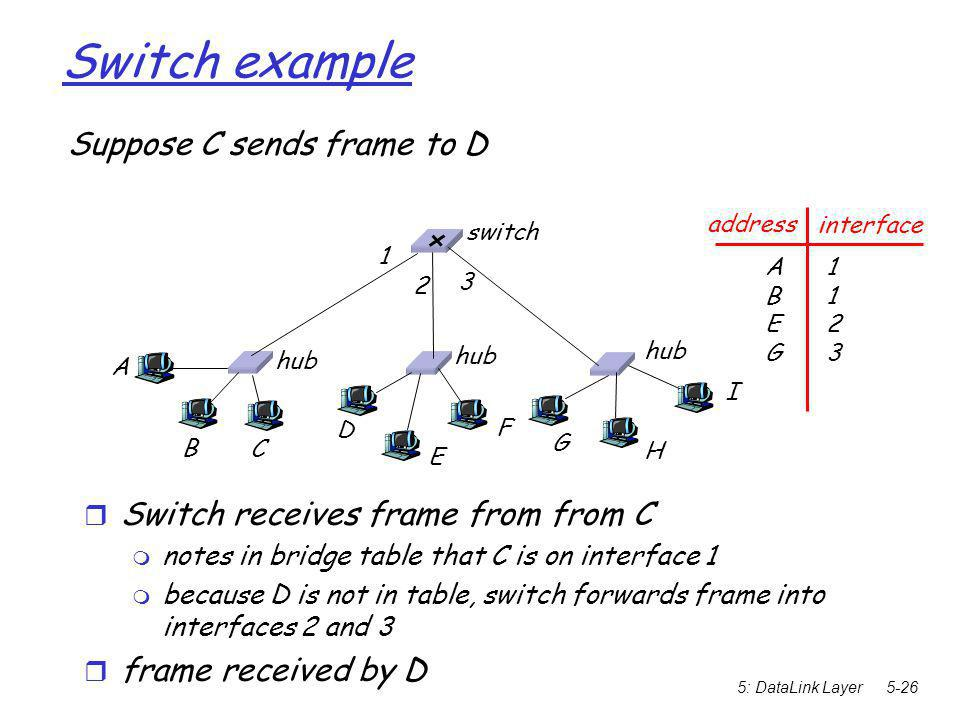 5: DataLink Layer5-26 Switch example Suppose C sends frame to D  Switch receives frame from from C  notes in bridge table that C is on interface 1  because D is not in table, switch forwards frame into interfaces 2 and 3  frame received by D hub switch A B C D E F G H I address interface ABEGABEG 11231123 1 2 3