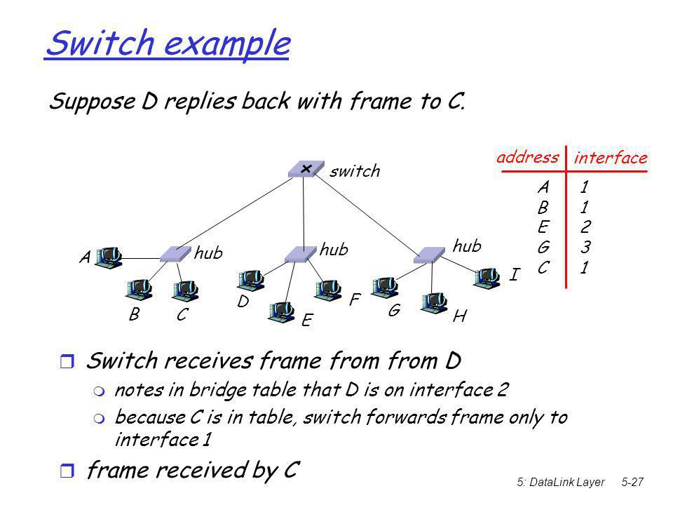 5: DataLink Layer5-27 Switch example Suppose D replies back with frame to C.  Switch receives frame from from D  notes in bridge table that D is on