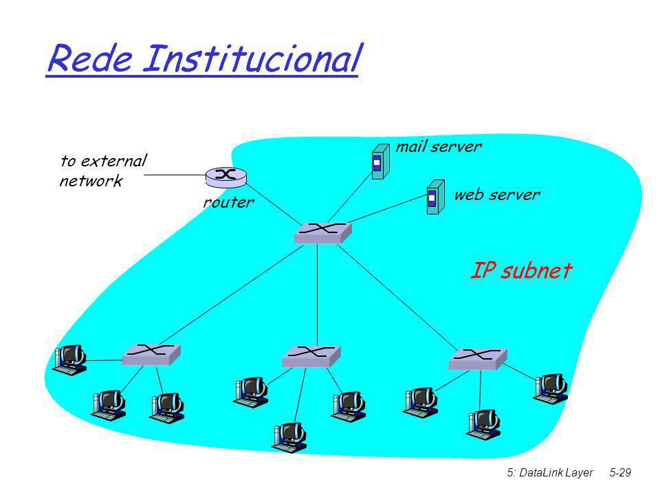 5: DataLink Layer5-29 Rede Institucional to external network router IP subnet mail server web server