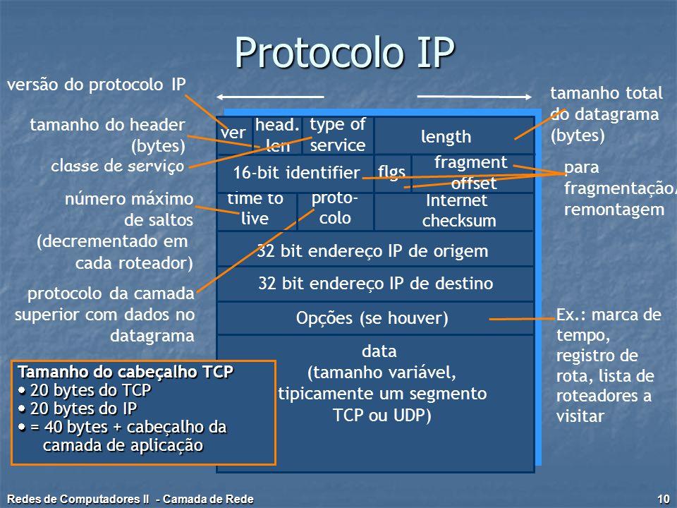 Protocolo IP ver length data (tamanho variável, tipicamente um segmento TCP ou UDP) 16-bit identifier Internet checksum time to live 32 bit endereço I