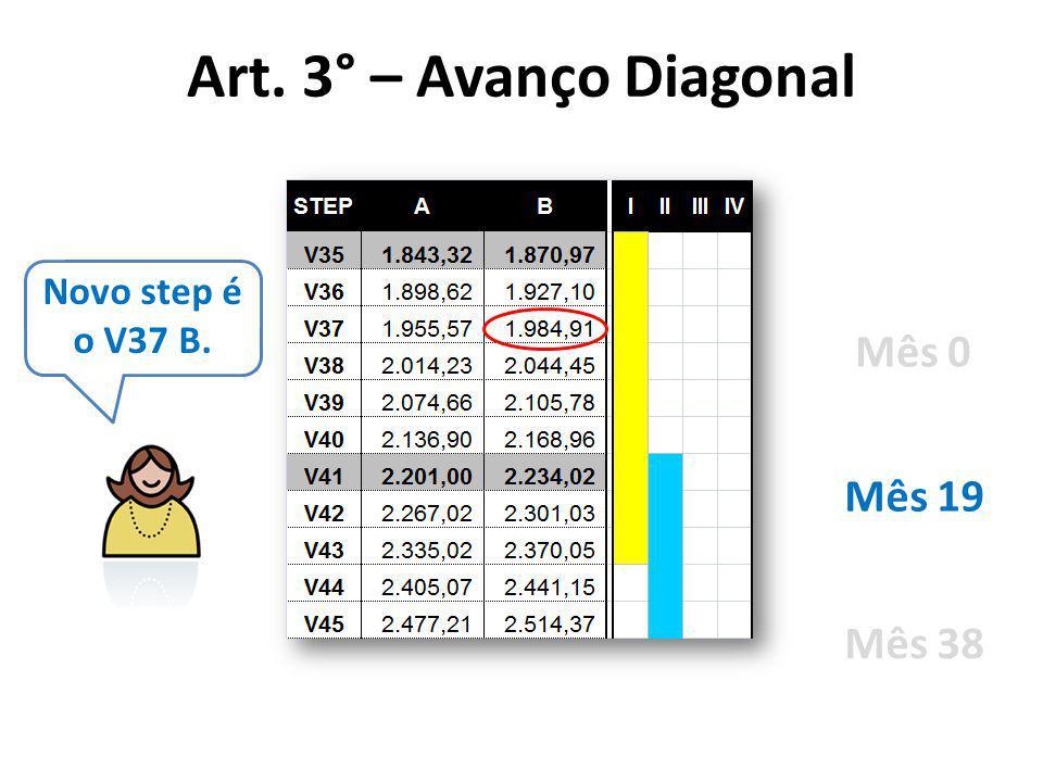 Novo step é o V37 B. Mês 0 Mês 19 Mês 38 Art. 3° – Avanço Diagonal