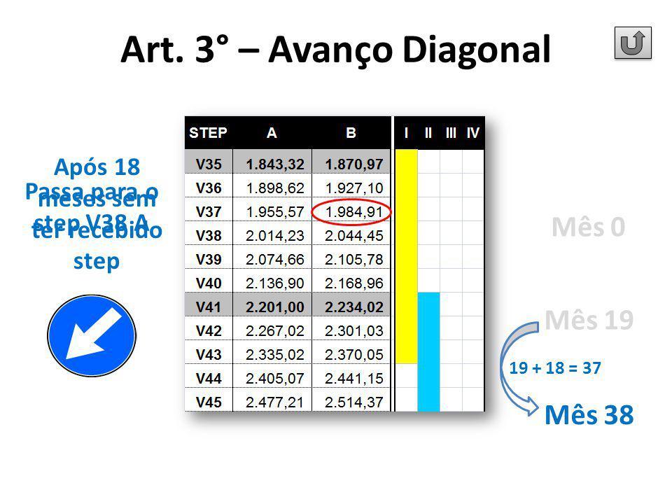 Após 18 meses sem ter recebido step Passa para o step V38 A Mês 0 Mês 19 Mês 38 19 + 18 = 37 Art. 3° – Avanço Diagonal