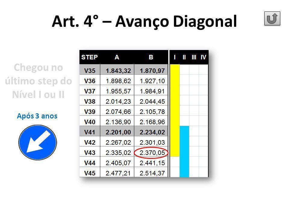 Após 3 anos Chegou no último step do Nível I ou II Art. 4° – Avanço Diagonal