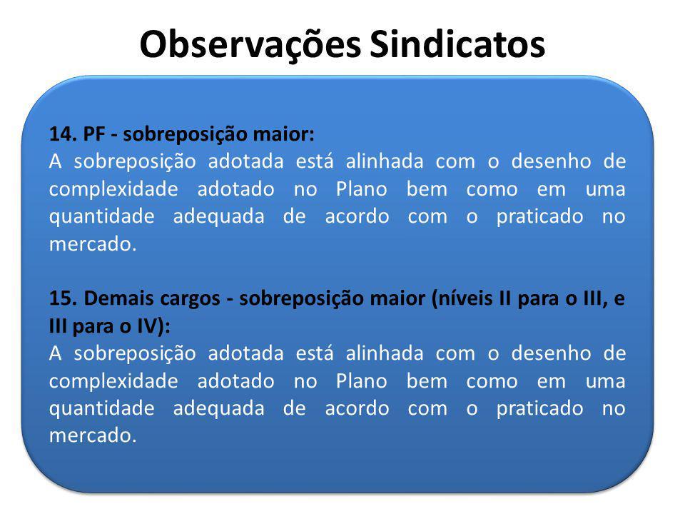 14. PF - sobreposição maior: A sobreposição adotada está alinhada com o desenho de complexidade adotado no Plano bem como em uma quantidade adequada d