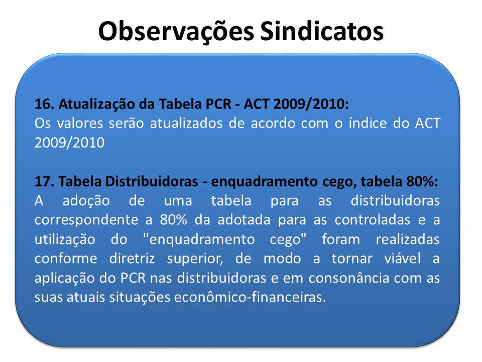 16. Atualização da Tabela PCR - ACT 2009/2010: Os valores serão atualizados de acordo com o índice do ACT 2009/2010 17. Tabela Distribuidoras - enquad